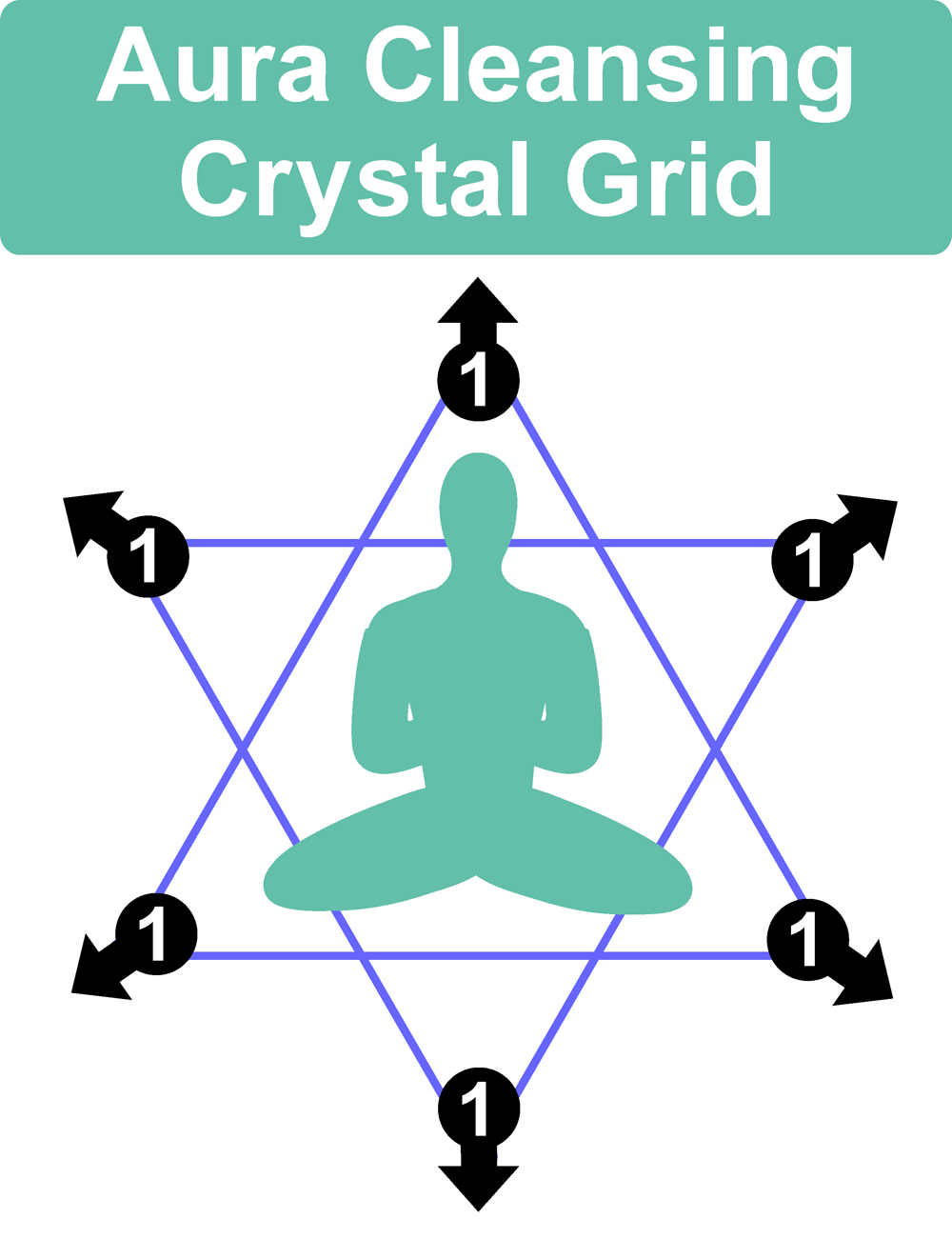 Aura Cleansing Crystal Grid Layout
