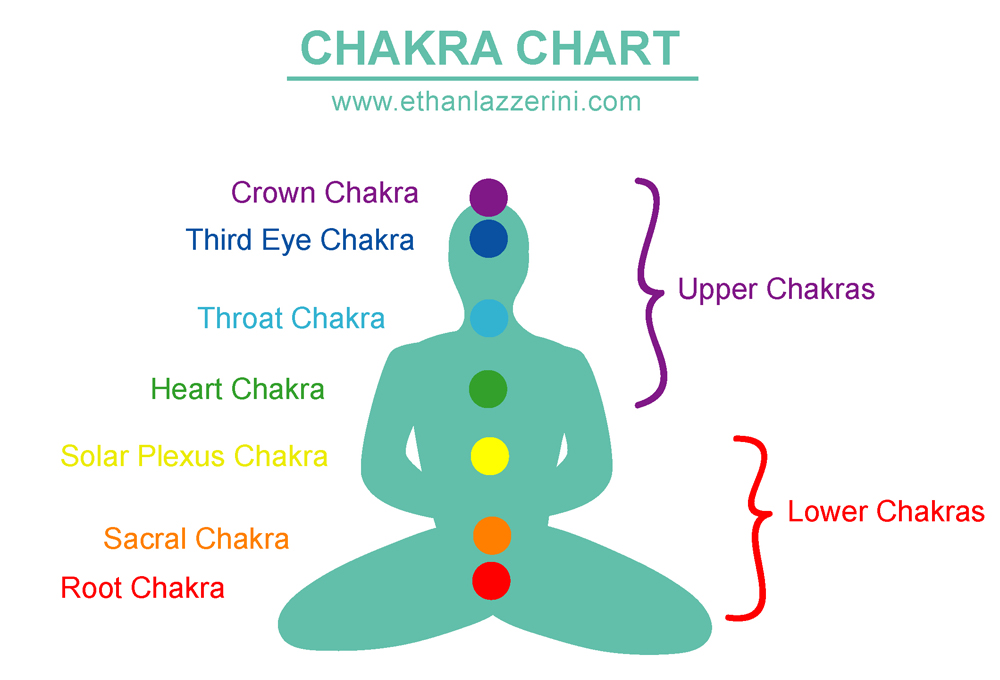 Chakra Chart showing the Heart Chakra in green
