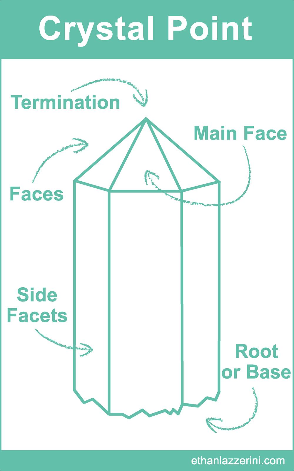 Crystal point terminology