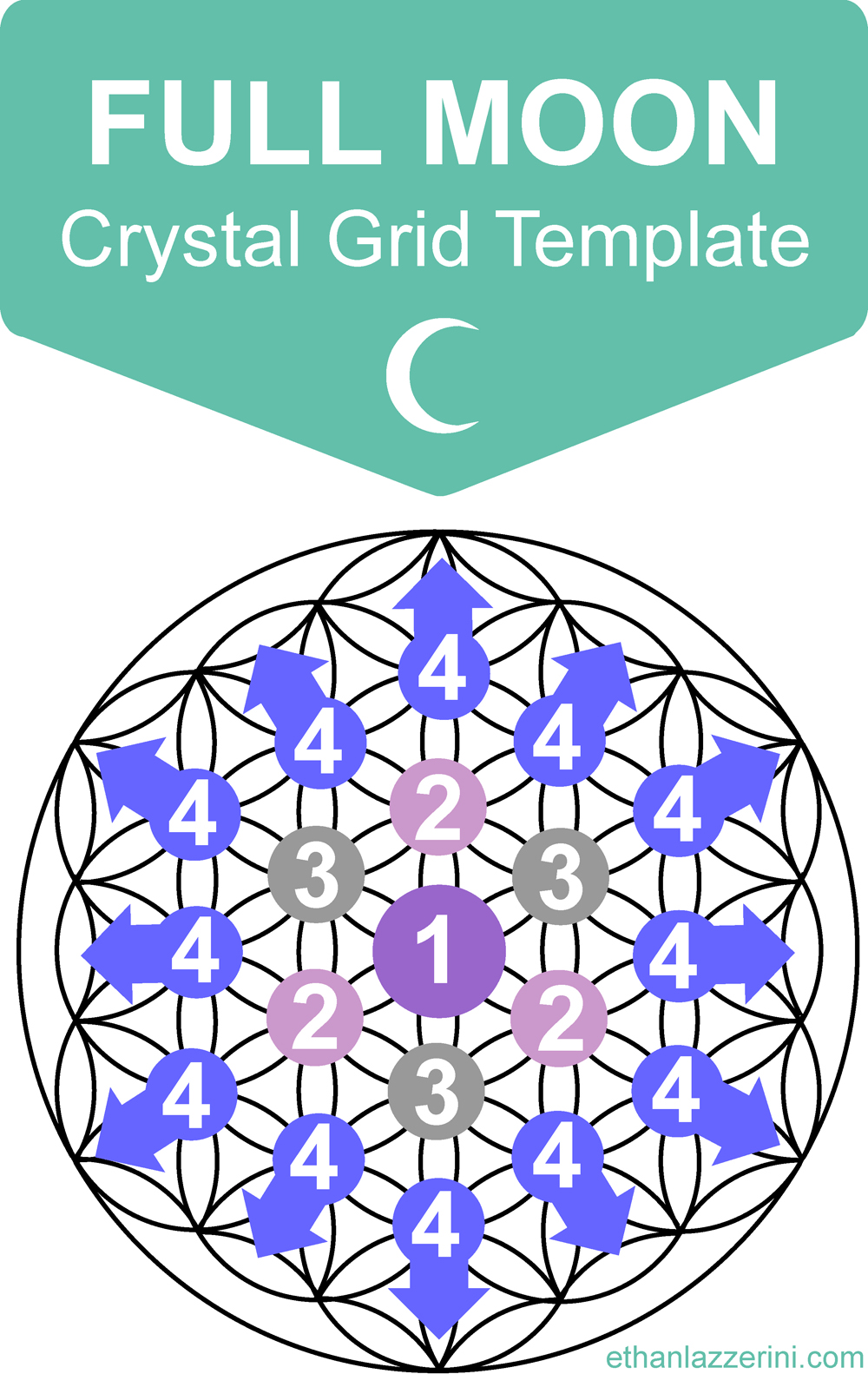 Full moon crystal grid template